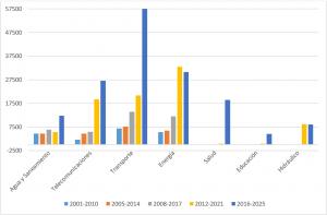Niveles de Servicio: la realidad del sector transportes y la brecha de infraestructura