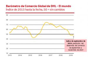 Nuevo Reporte | Barómetro de Comercio Global de DHL (Global Trade Barometer, GTB): el comercio global en una encrucijada
