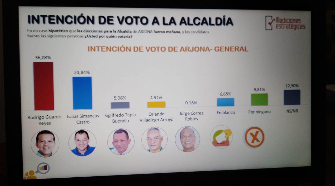 Rodrigo Guardo lidera intención de voto en Arjona