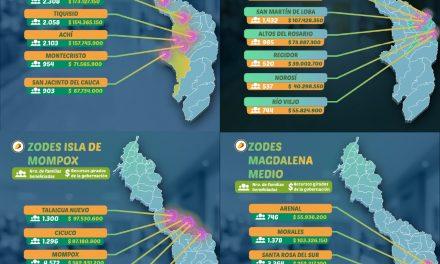Alcaldes de Bolívar tienen en sus cuentas los dineros para asistencia alimentaria