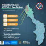 Reporte actual del Coronavirus en el departamento de Bolívar
