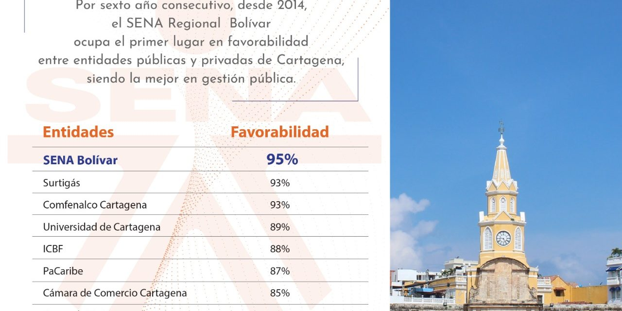 SENA, entidad con mayor favorabilidad en Cartagena