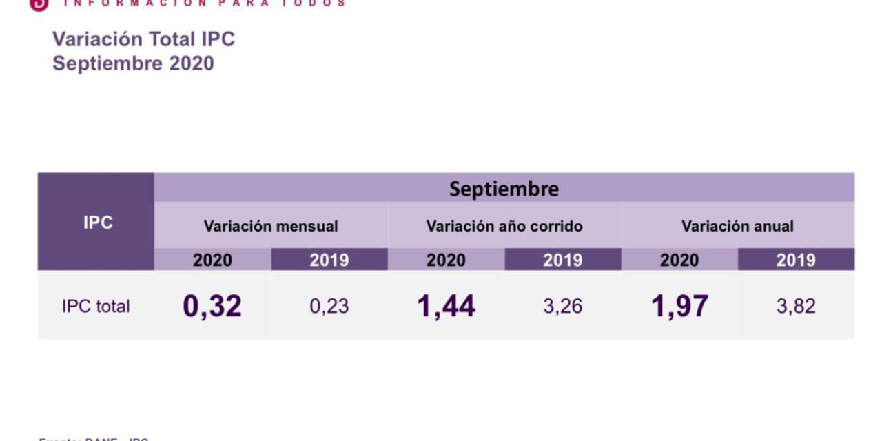 Inflación de Colombia en septiembre fue de 0,32% según el DANE