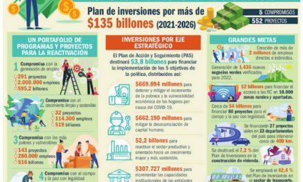 CONPES aprueba Plan de inversiones por mas de $135 billones