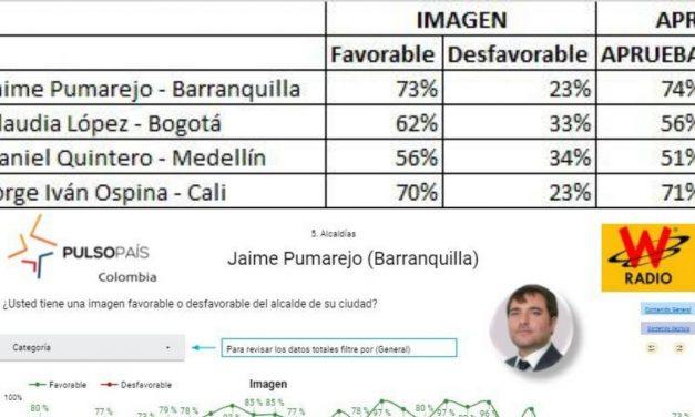 Alcalde de Barranquilla vuelve a ser elegido como el mejor